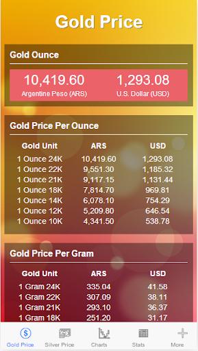 Gold Price United States