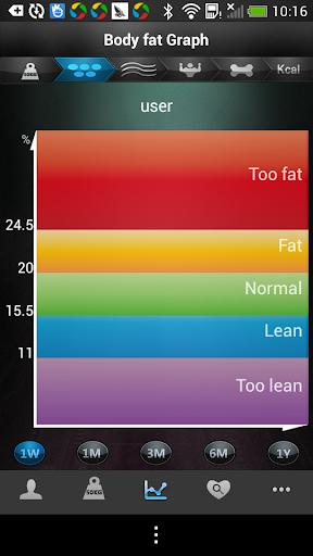 Senssun Scale