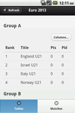 2013 European Championship