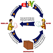 Make Money With Ebay & Amazon
