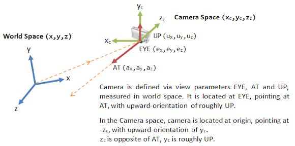 Notes on OpenGL ES Graphics Pipeline - ikerhurtado com