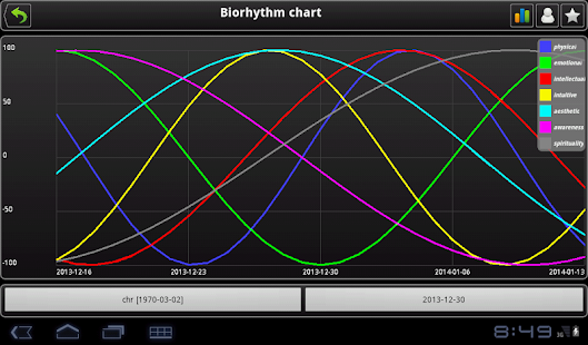 Biorhythm CHR