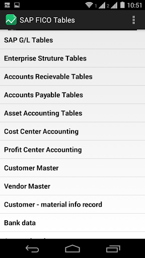 SAP FICO Tables