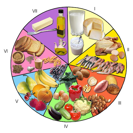 Alimentacion Dieta Saludable