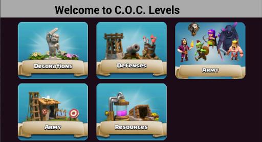 Levels of CoC