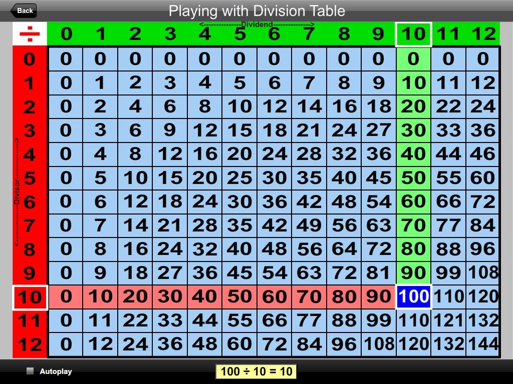 Division table - gnewsinfo.com