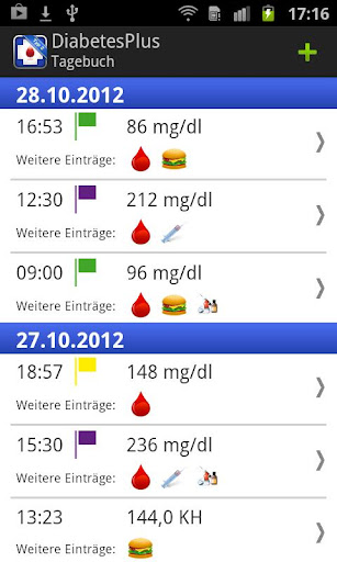 Diabetes Plus Typ2