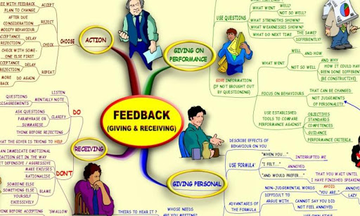 Feedback Skills - Mind Map