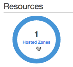 Resources: Hosted Zones