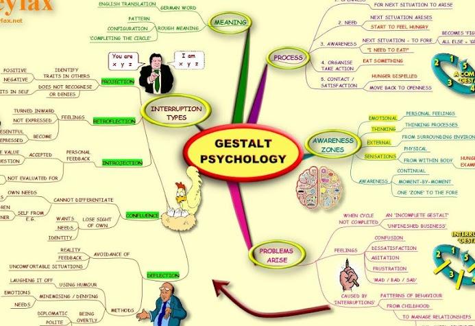 Gestalt Psychology - Mind Map Screenshot