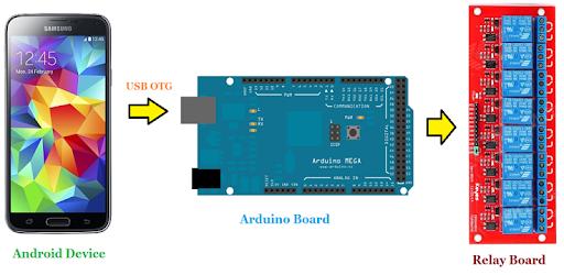 Arduino USB Smart home Control on Windows PC Download Free - 0 4