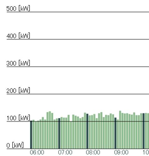 仙台高専広瀬キャンパス電力推移グラフ
