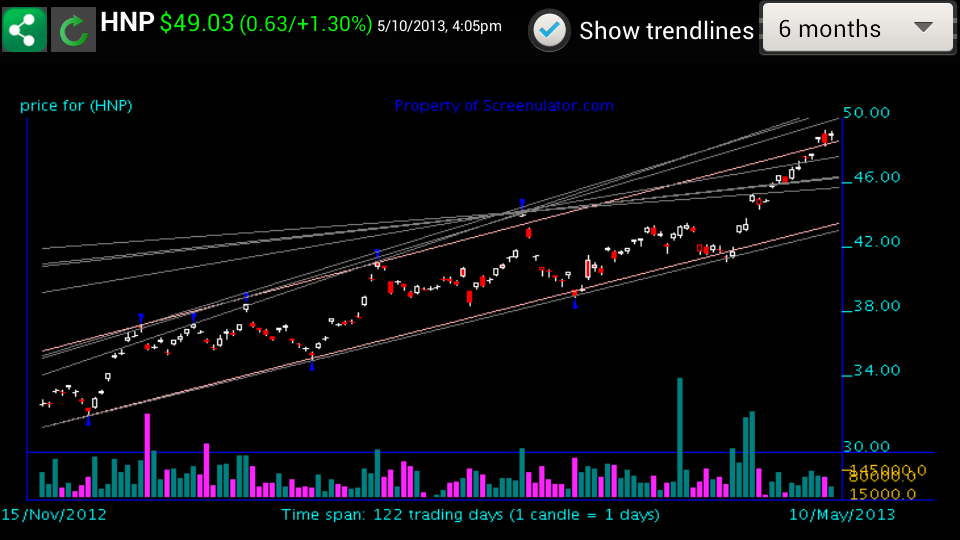 Trendline Charts - screenshot