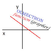 Olmectron Function Grapher