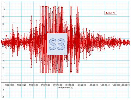 SME Risk: S3 Seismograph