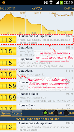 Курсы валют UA