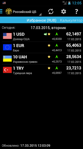 Курсы валют Pro