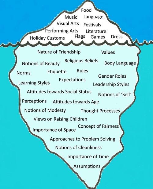interculturalism matters the iceberg model of culture