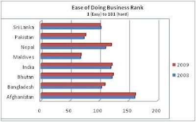 Chandan Sapkota's blog: Labor and business regulations in Nepal