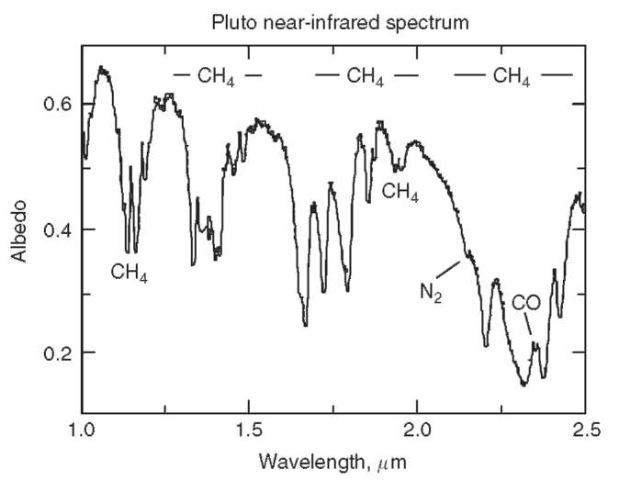 Kerberos Moon Of Plluto: PLUTO AND CHARON