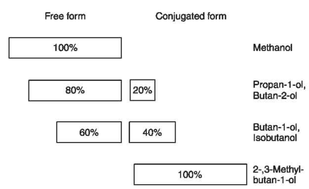 Congener Analysis