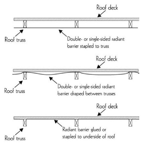 Insulation: Facilities (Energy Engineering)