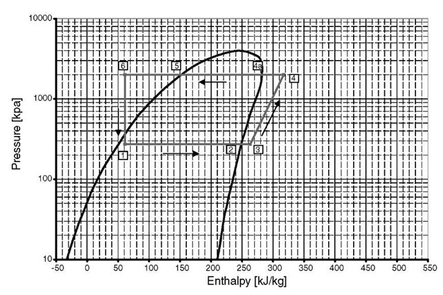 Pressure Enthalpy Diagram For Hfc 134a
