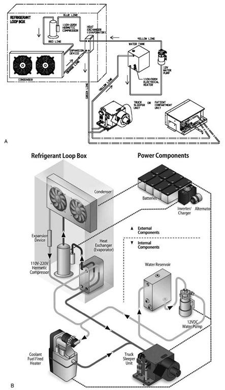mobile hvac systems fundamentals design and innovations. Black Bedroom Furniture Sets. Home Design Ideas