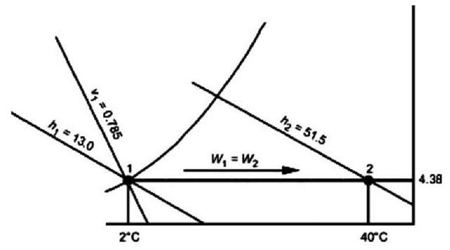 Psychrometrics (Energy Engineering)