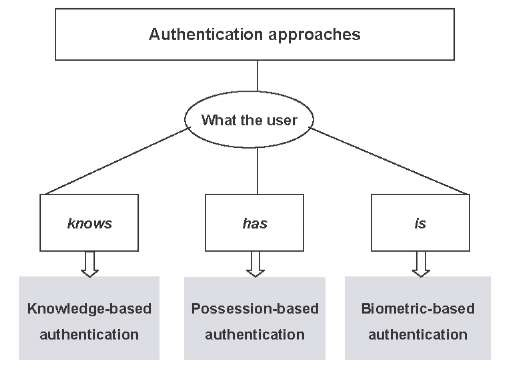 Authentication Methods for Computer Systems Security