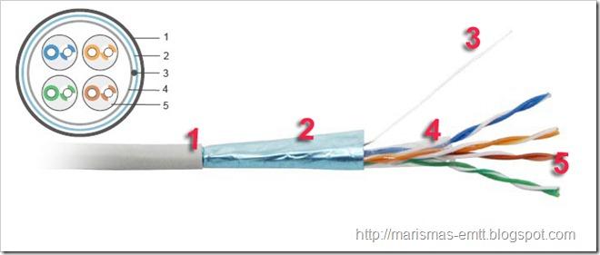 Emtt pares trenzados apantallados - Cable ethernet categoria 6 ...