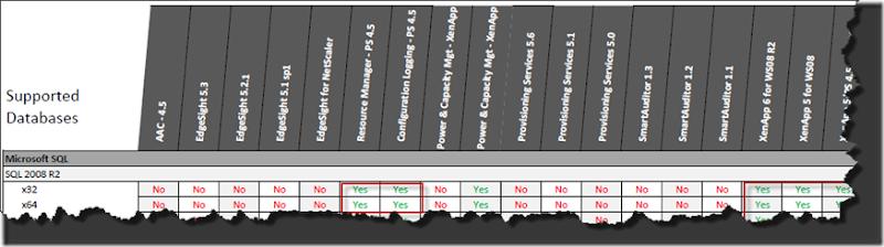 SQL Matrix
