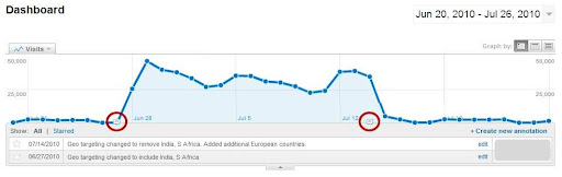 Example of Google Analytics Annotations