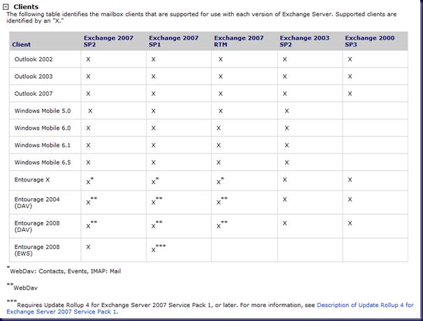 MPECS Inc  Blog: Exchange At A Glance Supportability Matrix