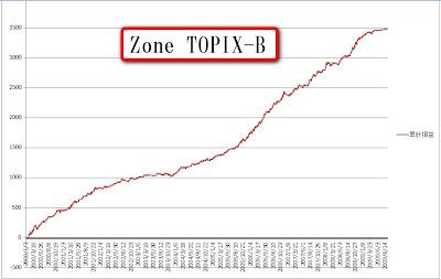 zonetopixb03.jpg