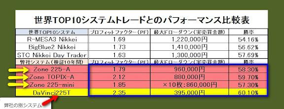 世界TOP10システムトレードとのパフォーマンス比較表