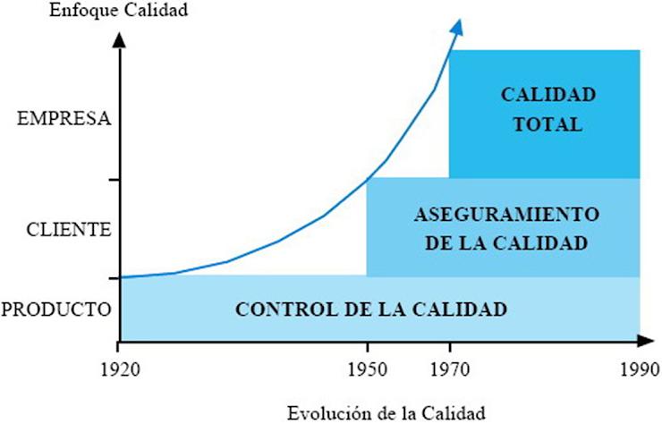 Etapas evolución de la calidad total