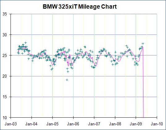 BMW gas mileage