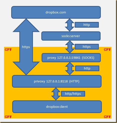 plus!um: 使用Privoxy让Dropbox智能代理上网