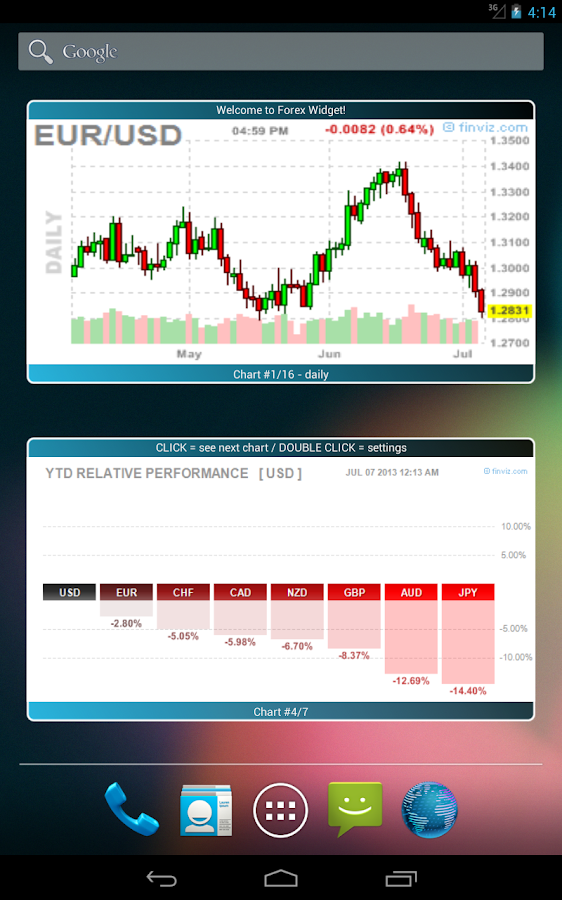 Free easy charts forex