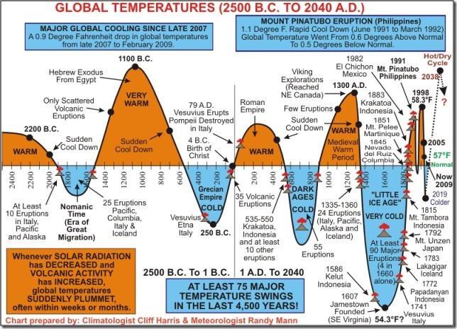 Global_Temperatures