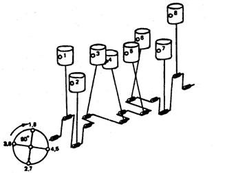 Firing Order of Cylinders (Automobile)