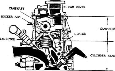 overhead cam engine diagram twin cam engine diagram 2 4 timing chain arrangement of valves (automobile) #3