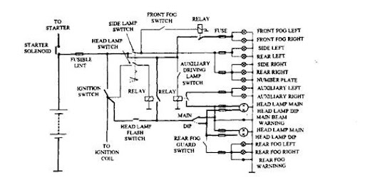 lighting circuit (automobile) One Switch Diagram Multiple Lights lighing circuit incorporating fuses and relays