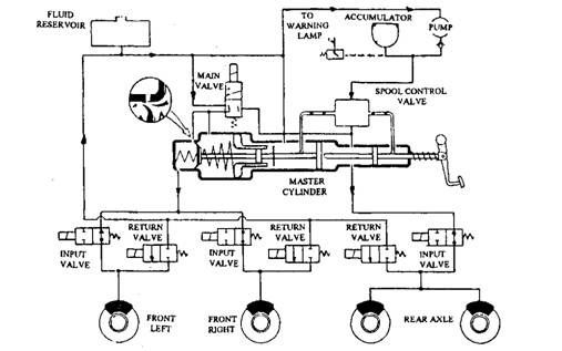 anti lock braking systems (abs) (automobile) Master Cylinder Diagram schematic diagram of an abs layout