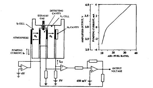 construction and output characteristics of the universal exhaust gas oxygen  sensor