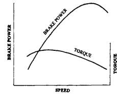 Engine characteristics, full load test.