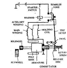 heavy vehicle starter motors (automobile) Engine Starter Diagram circuit of axial motor