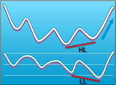 Divergencias ocultas forex