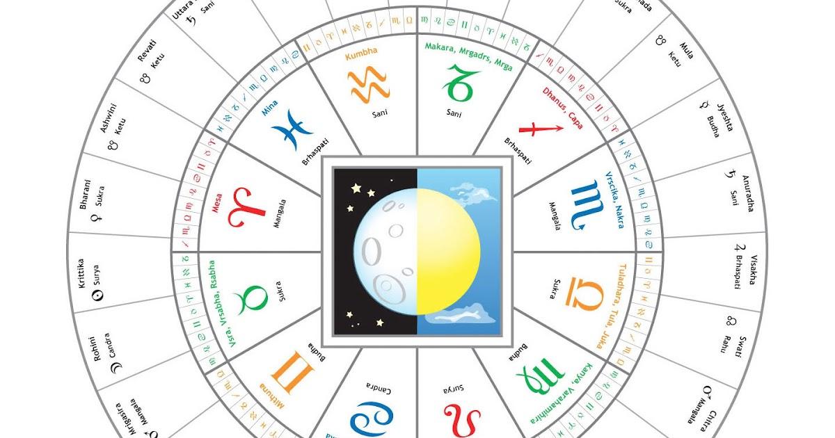 matching horoscope online tamil using nakshatra
